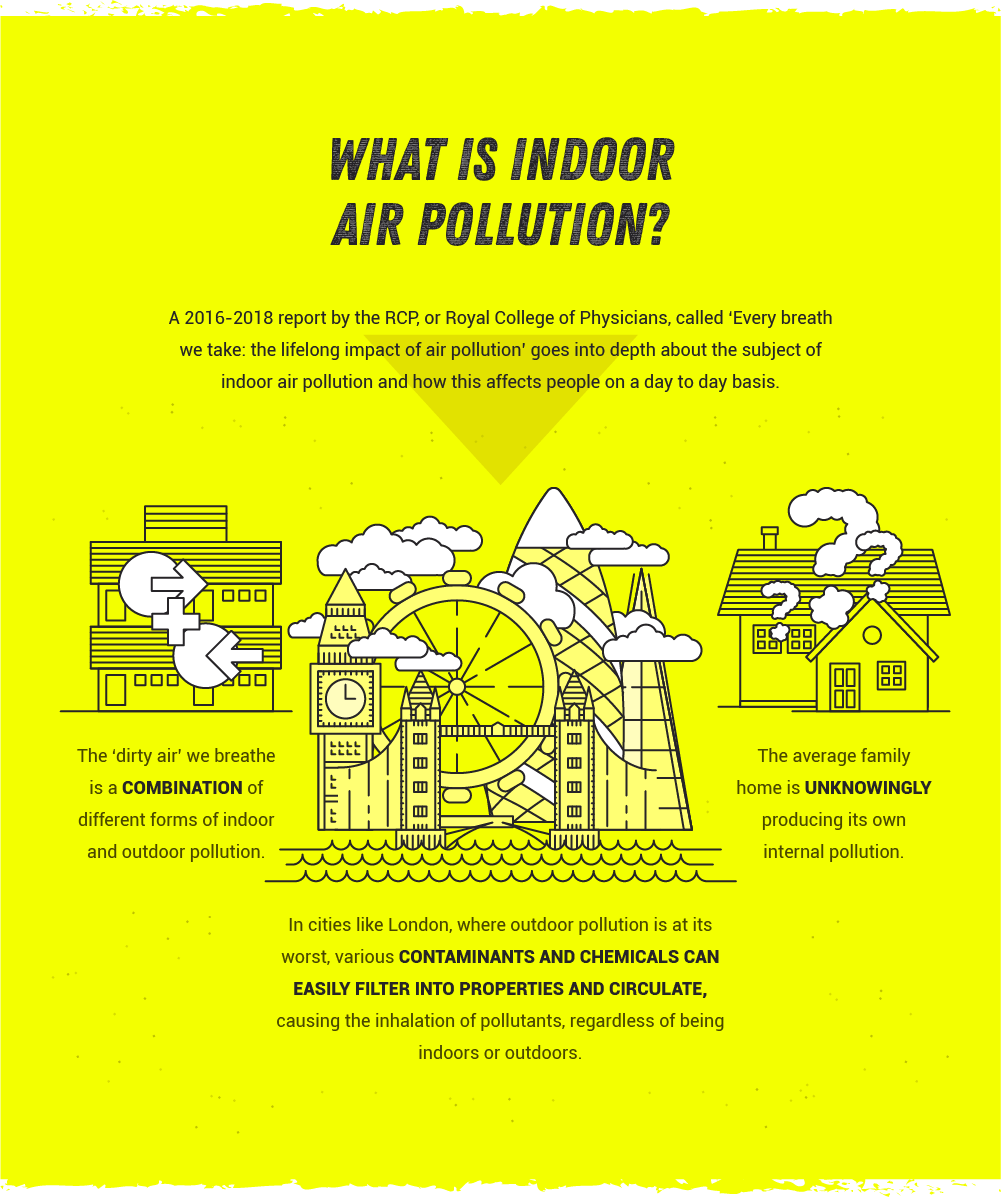 Study indoor air pollution