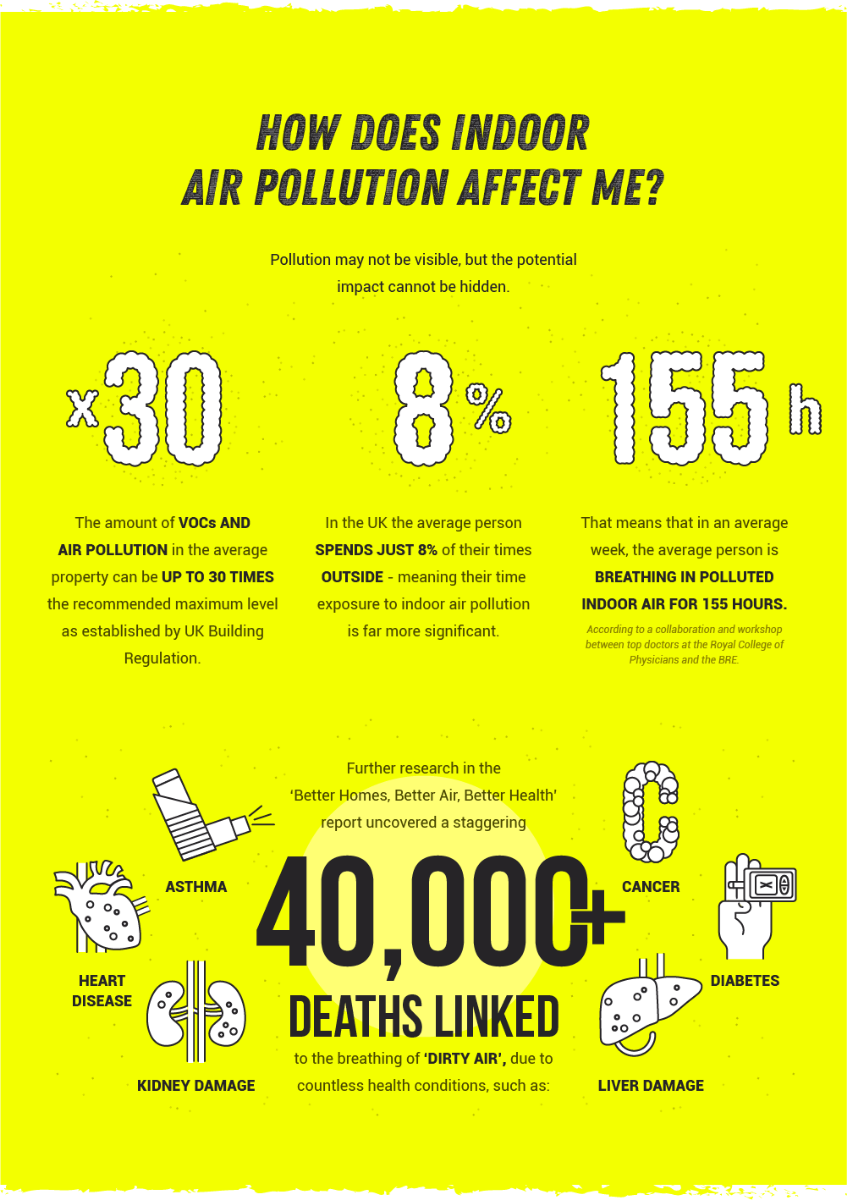 how does indoor air pollution affect me?